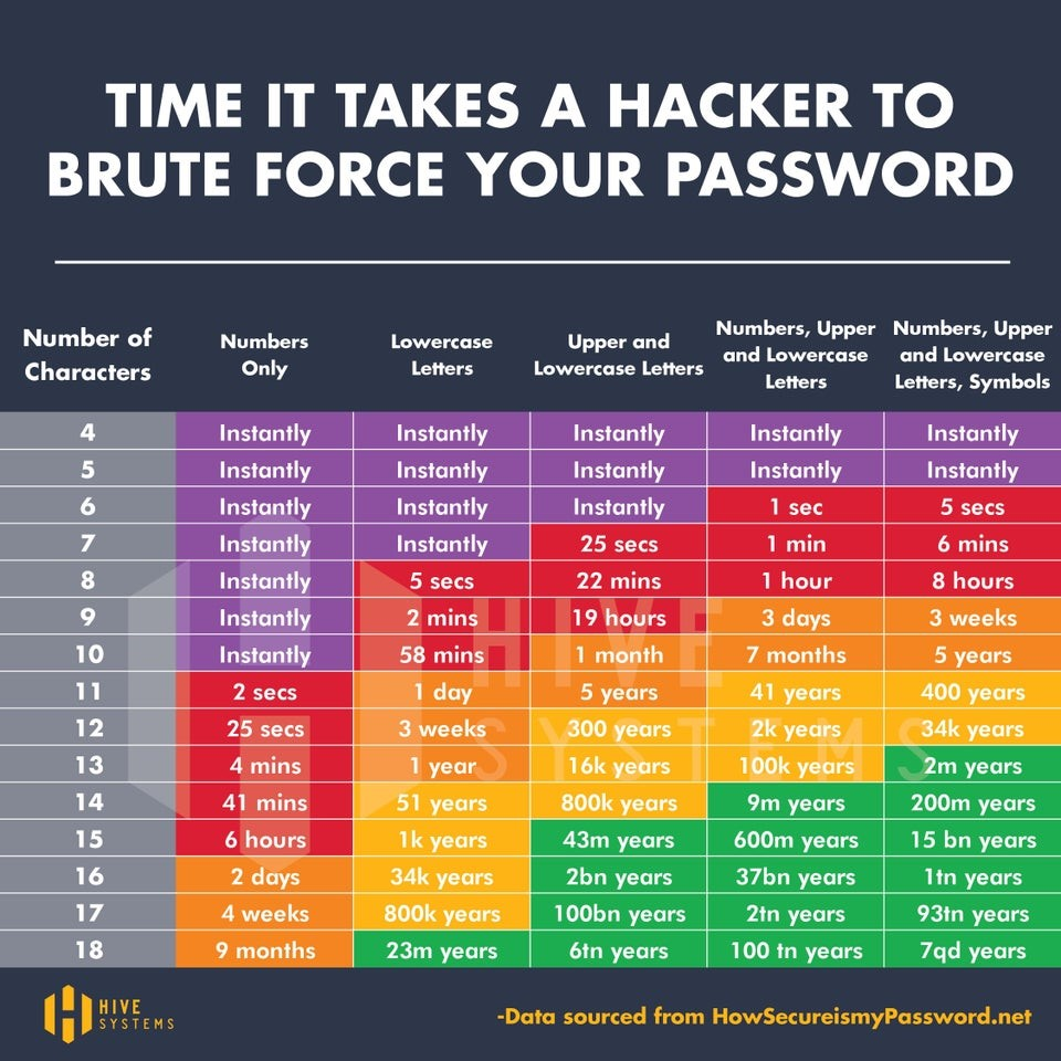 graph of how long it takes for a hacker to brute force your unique password